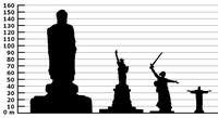 Comparison of tall statues. The statue of Liberty includes the pedastal!
